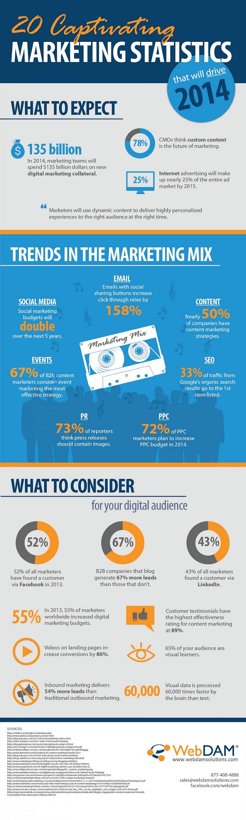 20-captivating-marketing-statistics-2014
