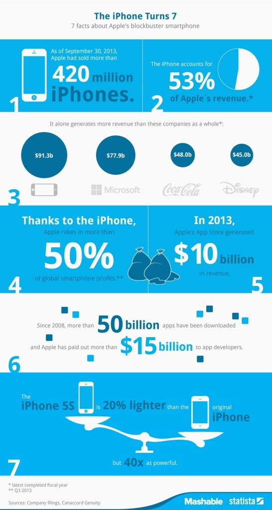 seven-facts-about-iphone