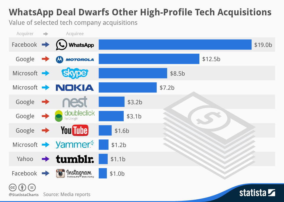 Statista-Infographic-tech-acquisitions-
