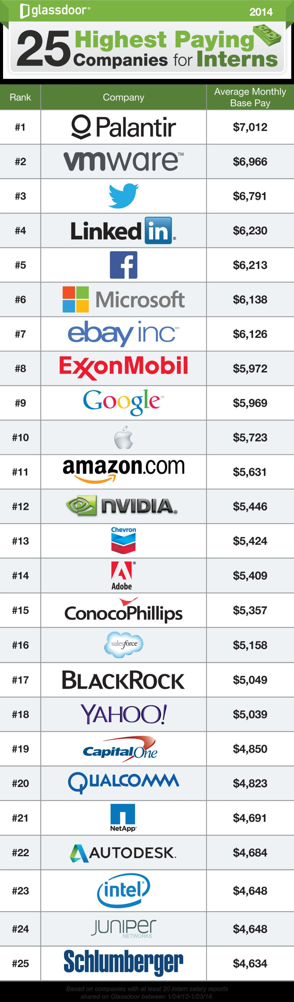 25-highest-paying-companies-for-interns