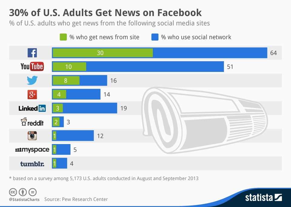 Statista-Infographic-news-consumption-on-social-networks