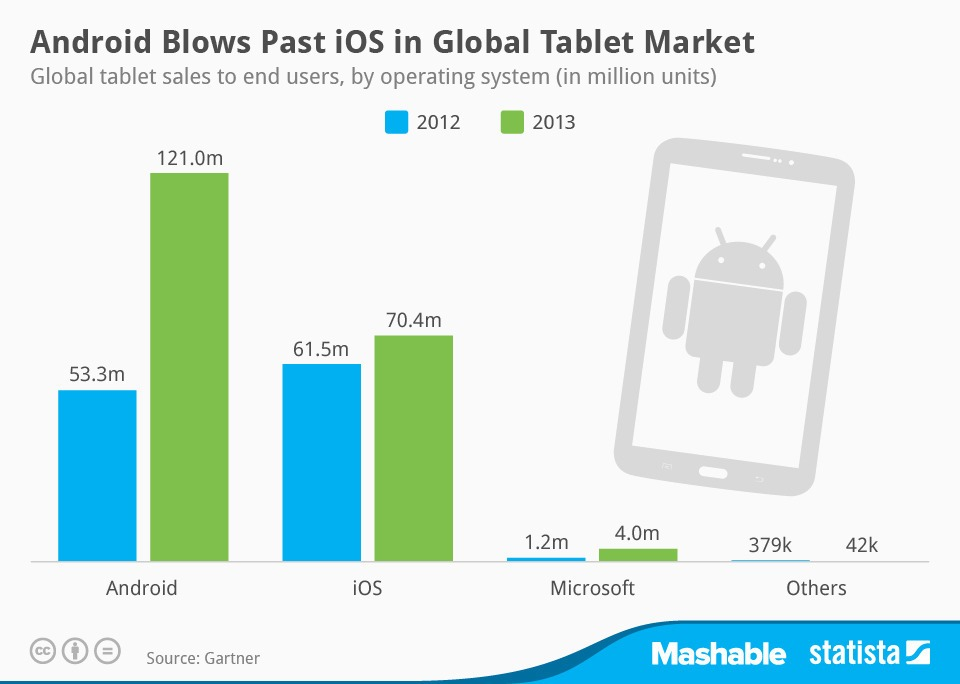 global-tablet-sales-between- 2012-and-2013