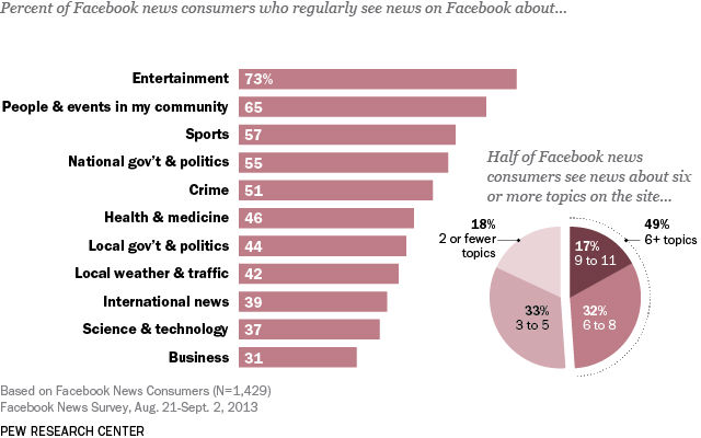 percent-of-facebook-news-consumers