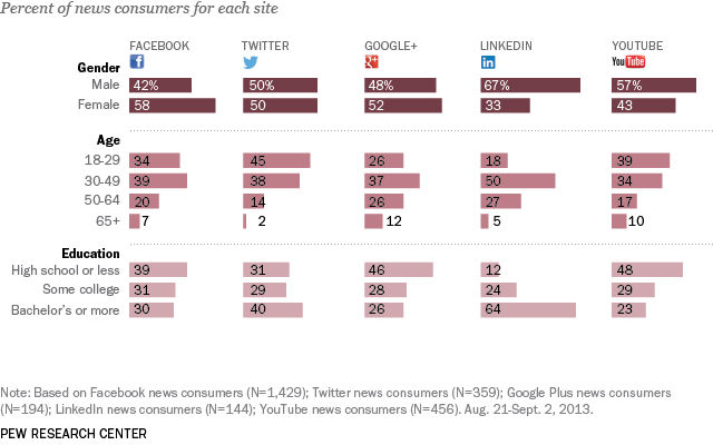 percent-of-news-consumers-for-each-platform