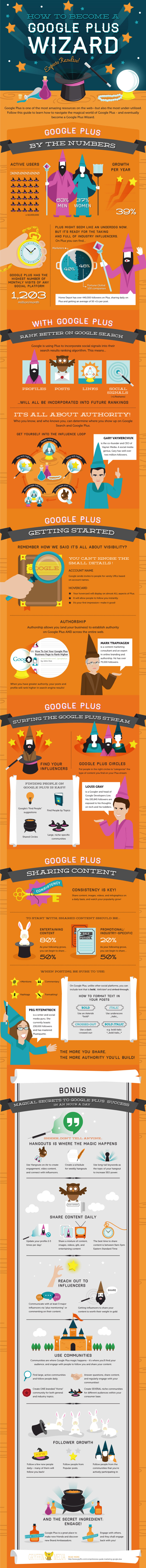 how-to-become-a-google-plus-wizard