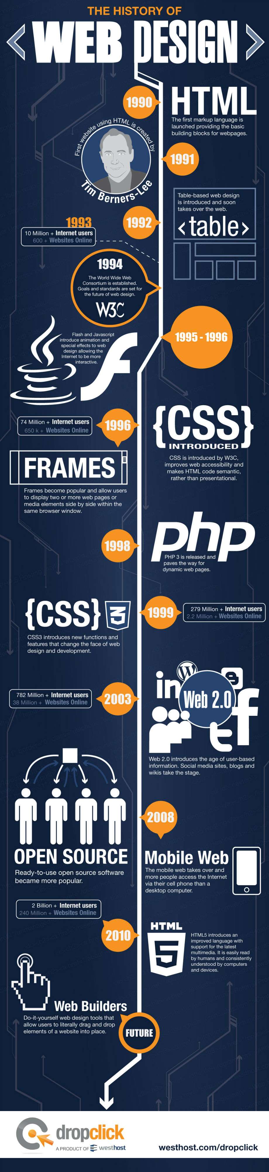 History-of-web-design