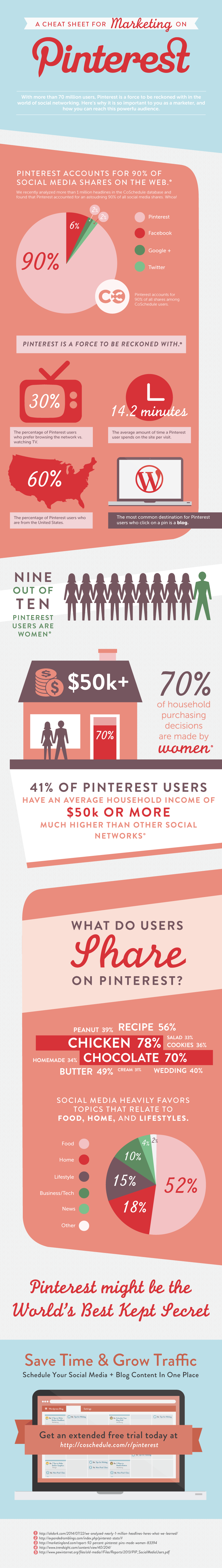 cheat-sheet-for-marketing-on-pinterest