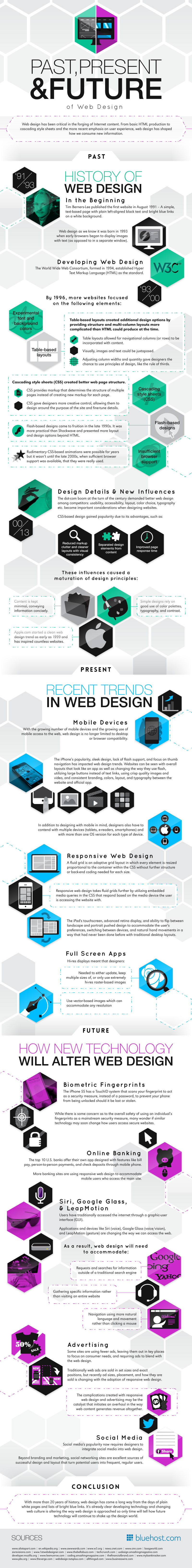 past-present-future-of-web-design