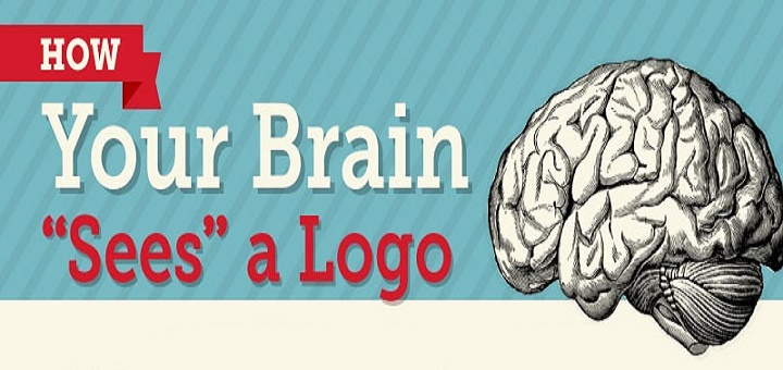 How Your Brain 'Sees' a Logo – #Infographic