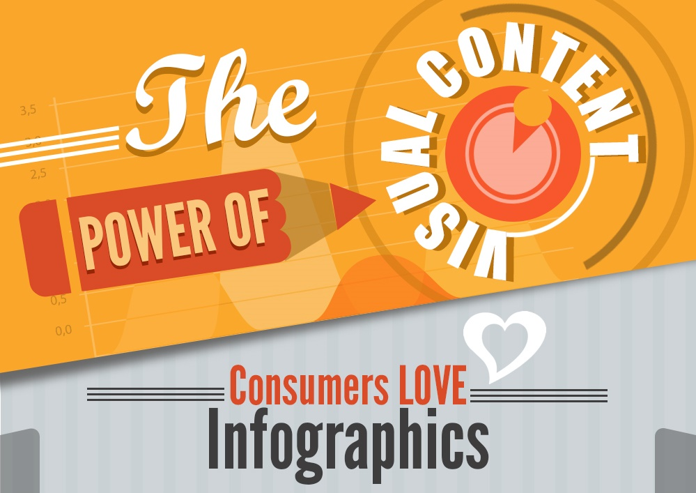The Power of Visual Content Marketing [Infographic]
