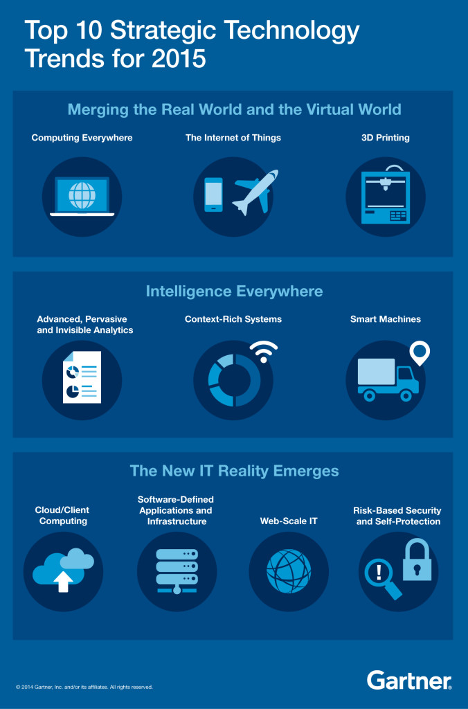 top-10-strategic-tech-trends-for-2015-infographic