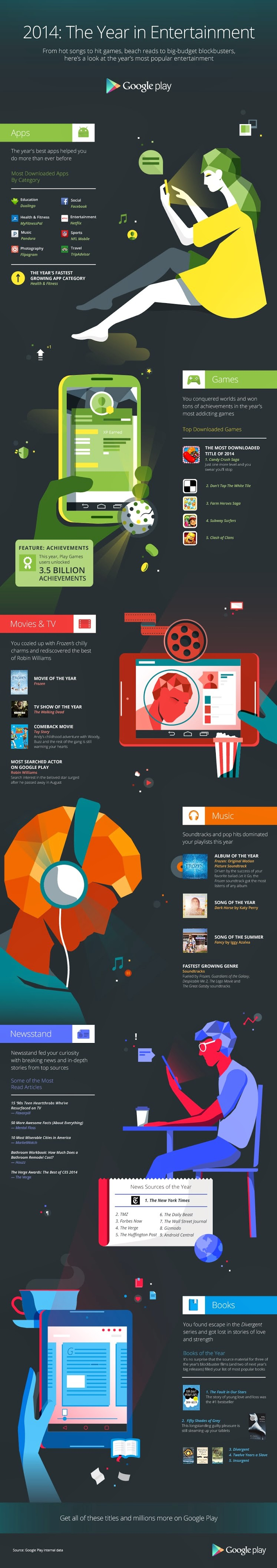 Google Play - End of Year Infographic - 2014