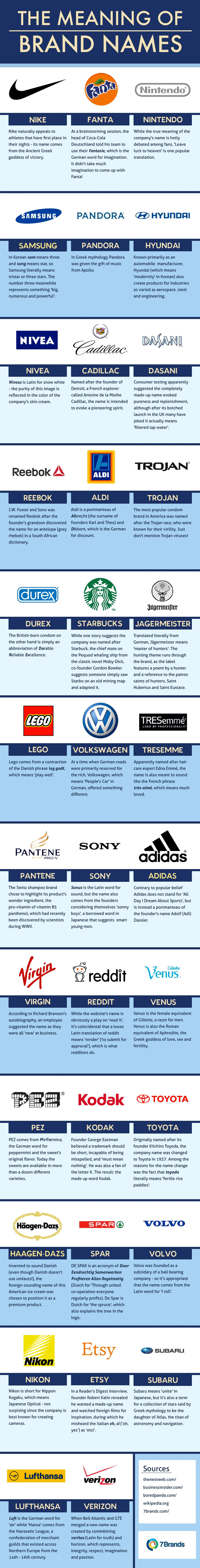 how-famous-brands-got-their-names-logos-infographic