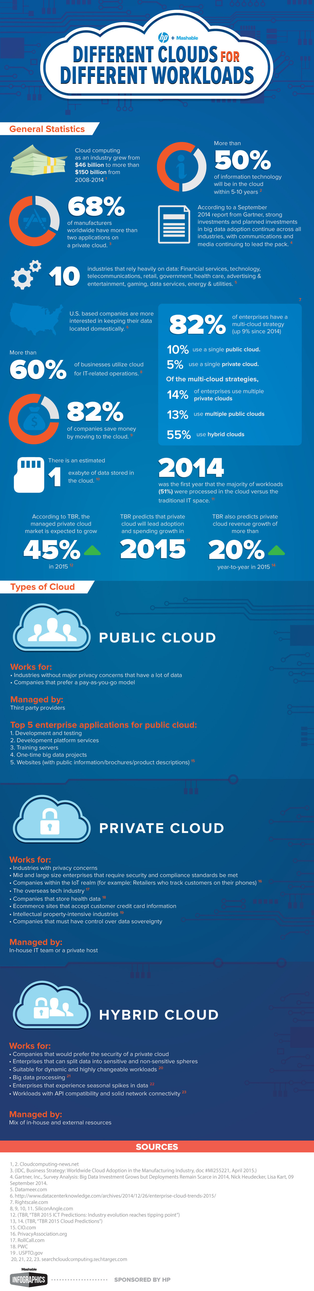 different-clouds-for-different-workloads-infographic