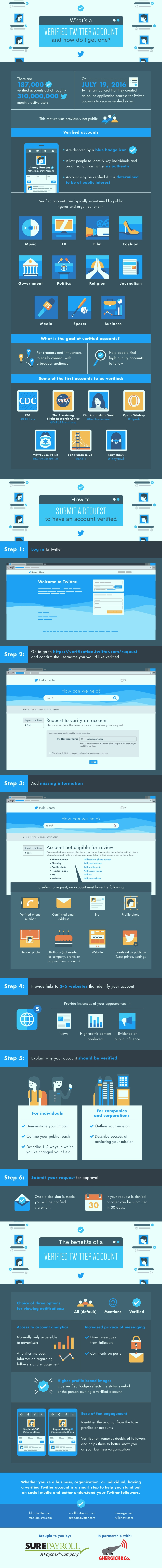 how-to-get-verified-on-twitter-account-infographic